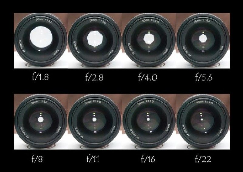 Диафрагмы фотообъектива