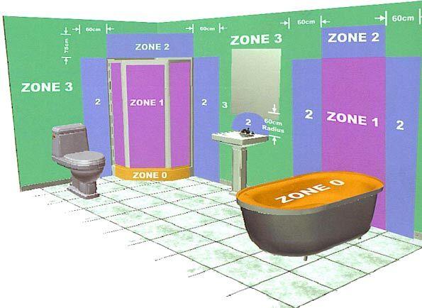 Зоны влажности в ванной комнате для организации проводки и установки светильников и подсветки
